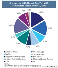 North American Commercial MRO Market