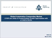 Global Automotive Composites Market