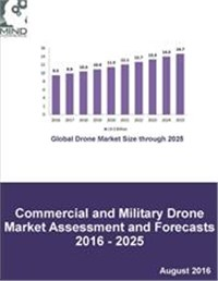 Commercial and Military Drone Market Assessment and Forecasts 2016 - 2025