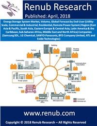 Energy Storage System Market, Volume, Global Forecast