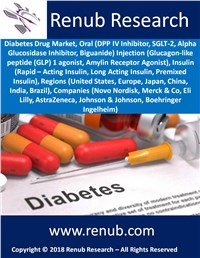 Diabetes Drug Market Global Forecast