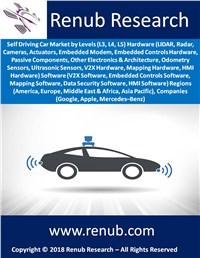Self Driving Car Market Global Forecast