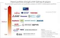 RF GaN Patent Landscape
