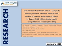 Global Human Microbiome Market - Market Insight, Competition and Forecast (2019-2024)
