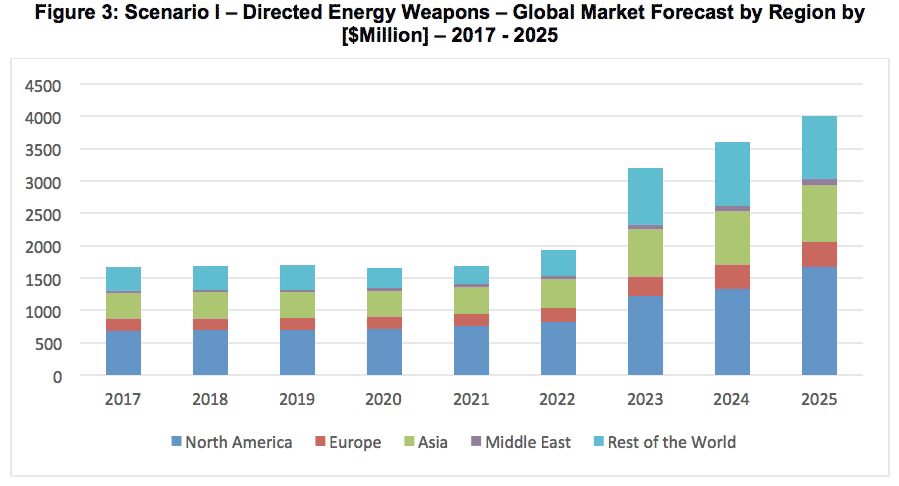 Scenario I: Directed Energy Weapons - Global Market Forecast by Region by Million