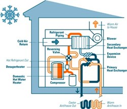 The Key Players in Global Geothermal Heat Pump Market 2015-2019, According to a New Study on ASDReports