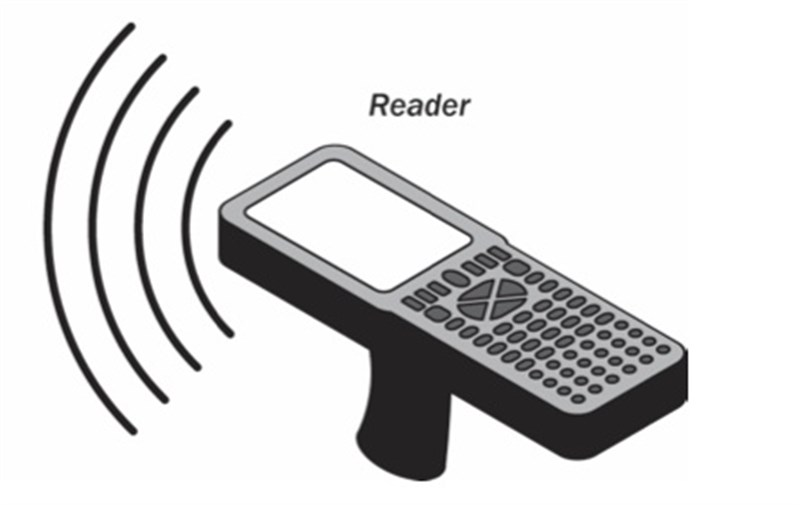 medical rfid tagging what is and