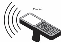 The Key Players Global RFID Readers Market 2016-2020, According to a New Study on ASDReports