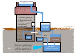 The Key Players in Global Rainwater Harvesting Market 2016-2020, According to a New Study on ASDReports