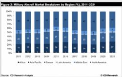 F-35 Drives Global Military Aircraft Market