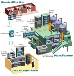 The Key Players in Global Supervisory Control and Data Acquisition (SCADA) Market in Oil and Gas Industry 2016-2020