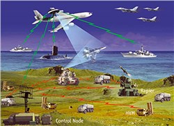 Network Centric Warfare Market - Global Forecast to 2021