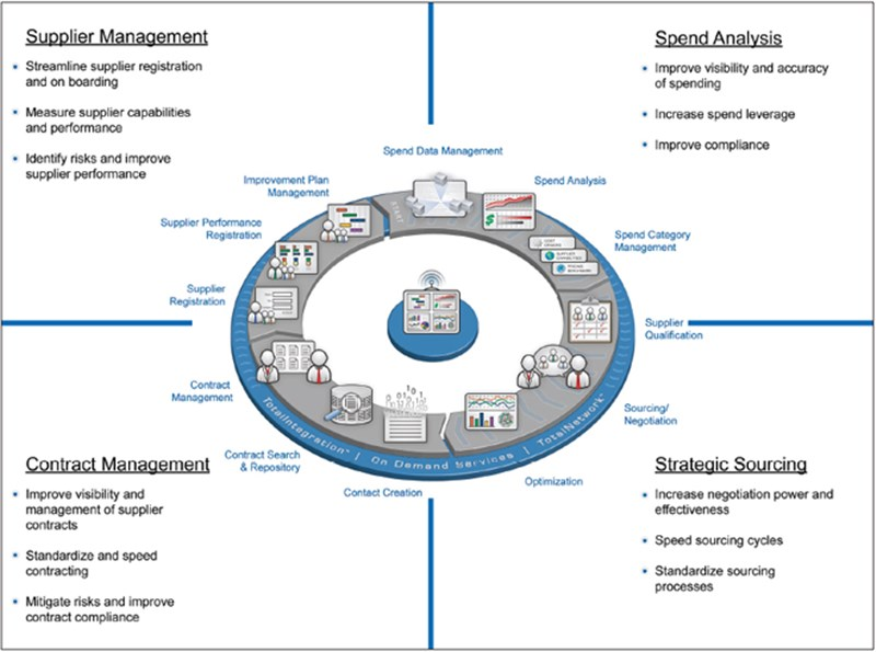 Healthcare Supply Chain Management Market worth 2.22 Bn USD by 2021