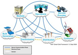 The Key Players in Global Smart Grid Cyber Security Market 2016-2020