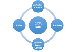 Data Lakes Market worth 8.81 Bn USD by 2021