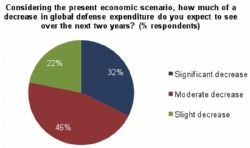 32% of Defense Buyers Expect a 'Significant Decrease in Global Defense Expenditure