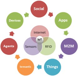 M2M & Iot a $250 Billion Opportunity