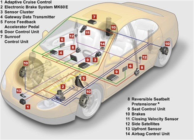 Fabulous Automotive Passive Active Safety Systems To Witness Strong Growth Ov Wiring Database Gramgelartorg