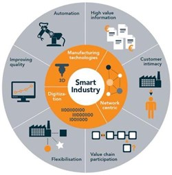 Top 10 Connected/smart Industries