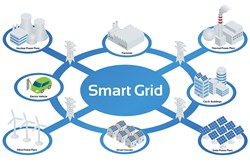Smart Grid Security Market Worth 7.00 Bn USD by 2021