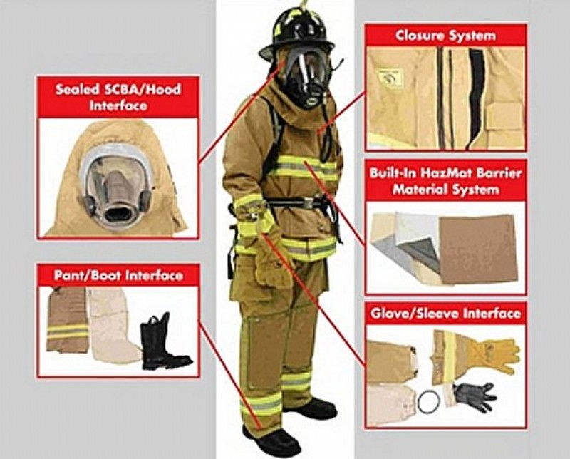 protective clothing market expected 8 billion Global protective clothing market 2016 - market expected to reach approx $128 billion by 2025 - research and markets.