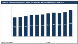 The Global Armored and Counter IED Vehicles Market is set to see a growth of over 3% over the next ten years