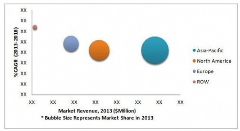 Solid Oxide Fuel Cell Market worth $3.32 Billion by 2018, According to a New Study on ASDReports
