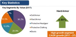 Global Body Armor and Personal Protection Market to Value US$27.7 Bn Over 2017-2027