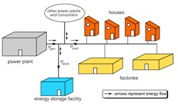 Grid-Scale Battery Storage Technologies Market Will Generate $1.46 Bn In 2017