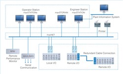 Distributed Control Systems Market worth 20.33 Bn USD by 2022