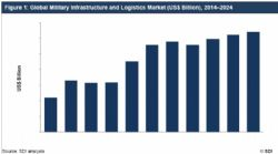 The Global Military Infrastructure and Logistics market is expected to experience a CAGR growth of over 1% by 2024, according to a new study on ASDReports