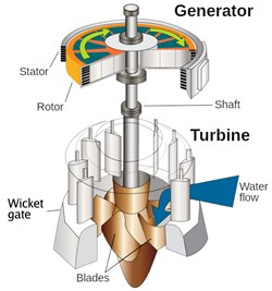 Turbine Control System Market worth 19.00 Bn USD by 2023