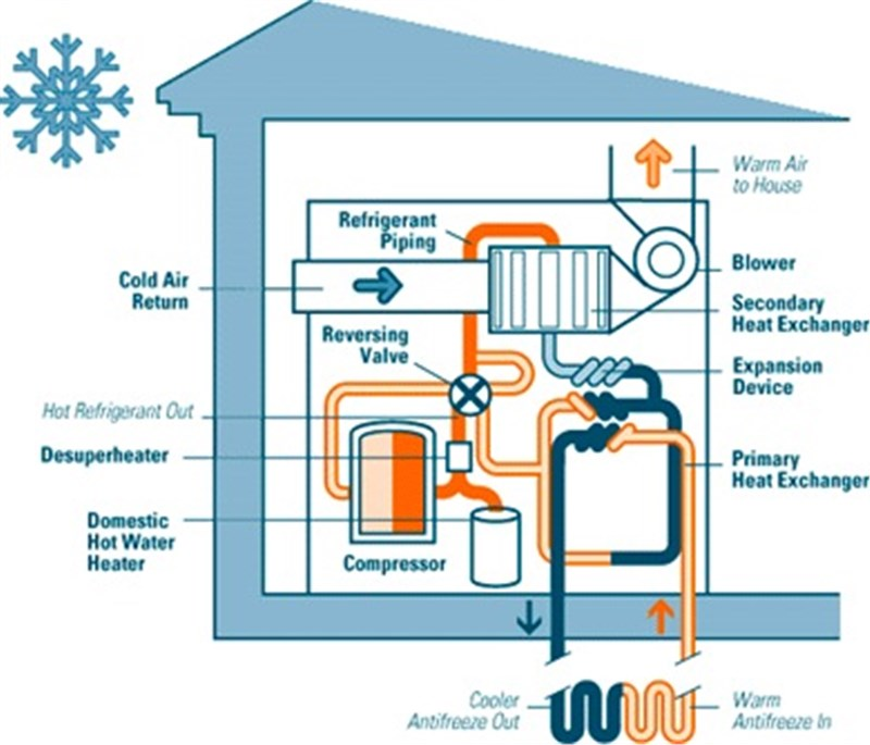 Heat Pump Market worth 94.42 bn USD by 2023