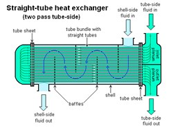 Heat Exchangers Market worth $22.59 Bn by 2023