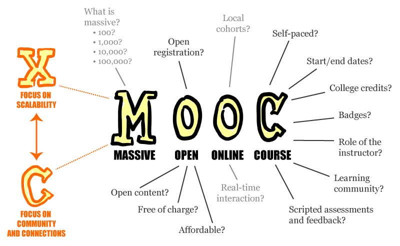 MOOC Market worth $20.8 Bn by 2023