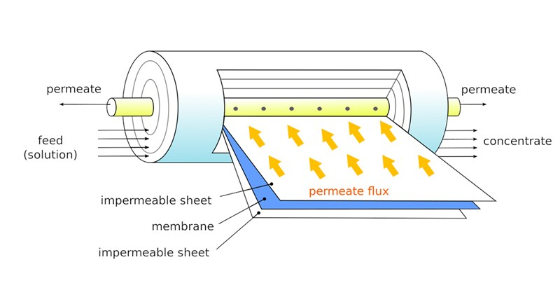 Membrane Filtration Market worth $19.6 Bn by 2025
