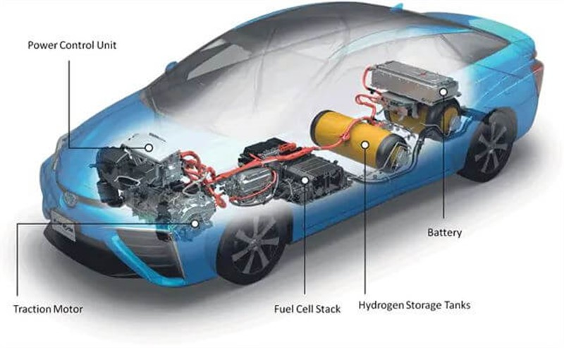 Automotive Fuel Cell Market worth 932.6 thousand units by 2028
