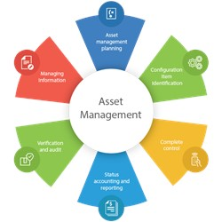 Asset Management System Market worth $27.4 billion by 2025