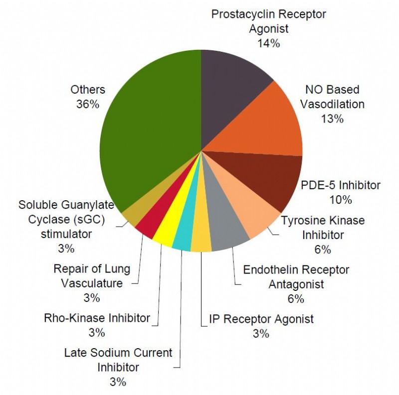 pulmonary adults Prostacyclin hypertension