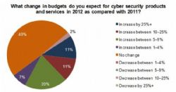 77% of respondents from defense industry consider cyber warfare to be a real threat to combat in 2012