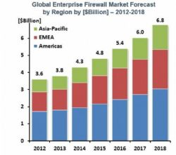 Robust Growth for Global Enterprise Firewall Market