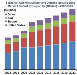 Military Avionics Market to Top $185 Bn (Cumulative) over the Next Nine Years