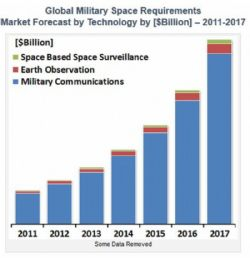 IP Routing in Space to Boost Military UAV Market