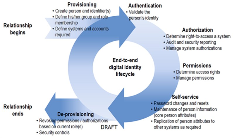 models of information system security Secure software development life cycle maturity model (faa-icmm), and the systems security security systems national information.