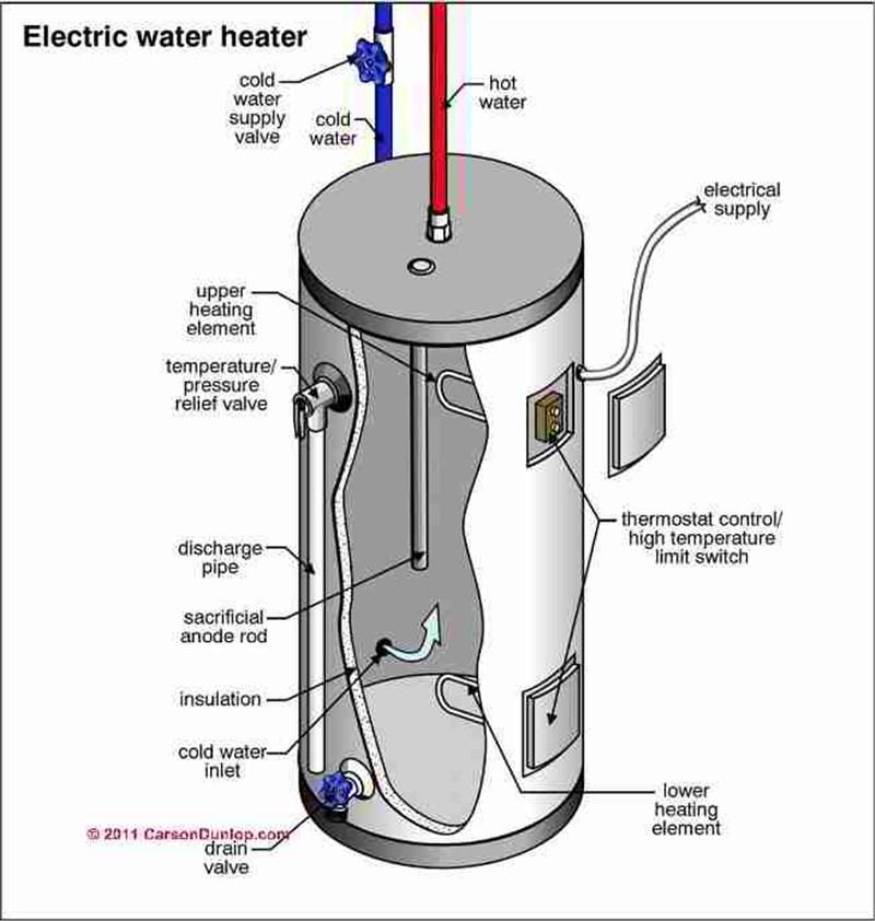 Electric water heater diagram - magiel.info