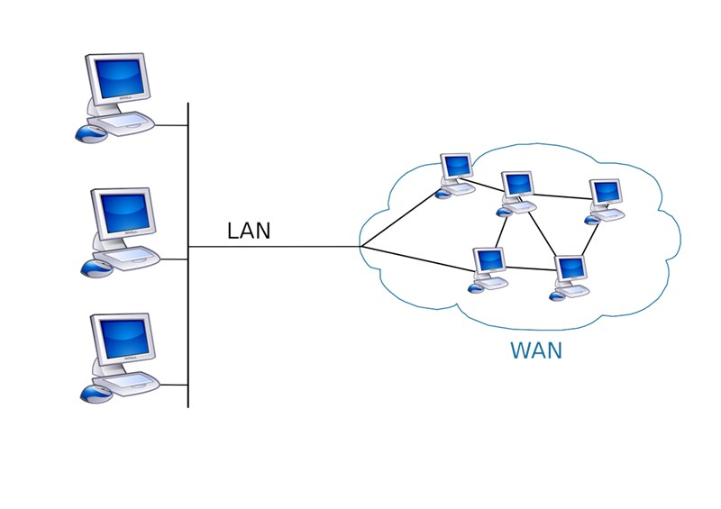 history of lan and wan computer science essay Current topics for networking research pan (5m) lan (500 m) man (50 km) wan (500 km) 4 in 2005 us national science foundation started a large.