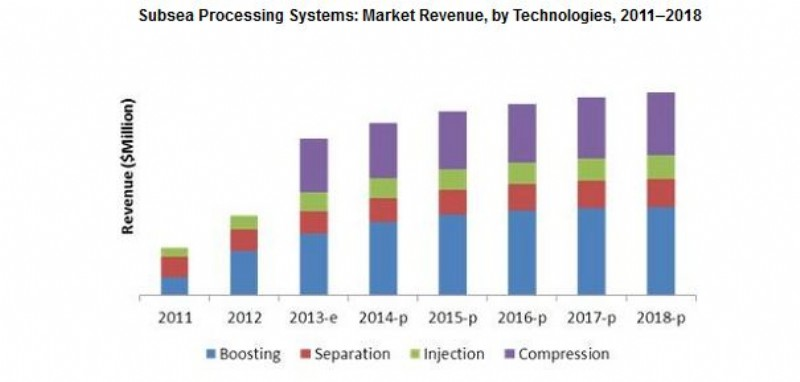 subsea production processing systems market Subsea systems market report provides global market forecast till 2022 on revenue type (subsea production system, subsea processing system) – global revenue.