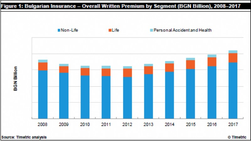reinsurance in bulgaria key trends and