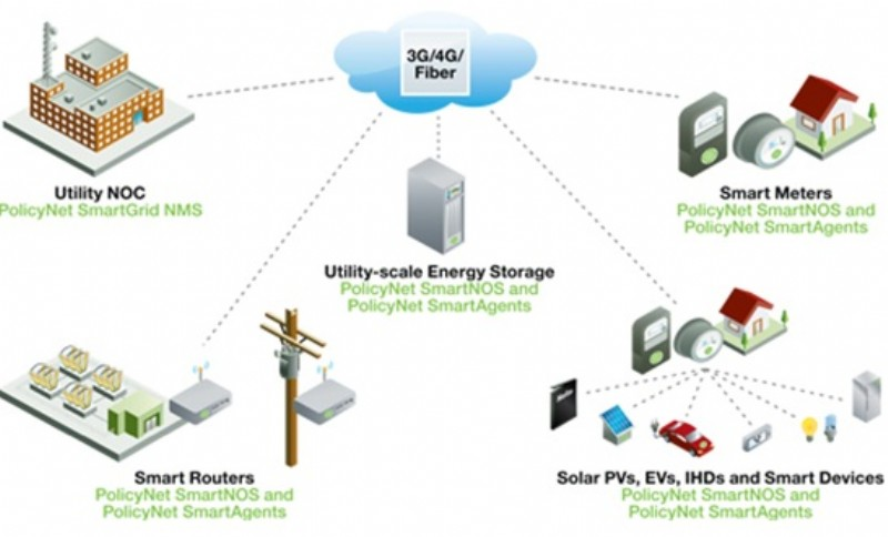 new report global smart grid