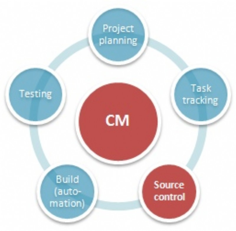 configuration management software market
